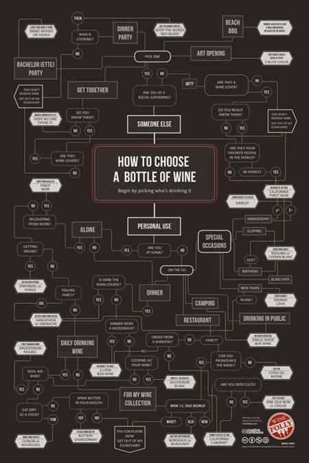 Elegir vino 2