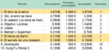 TOP 10 de la taquilla española