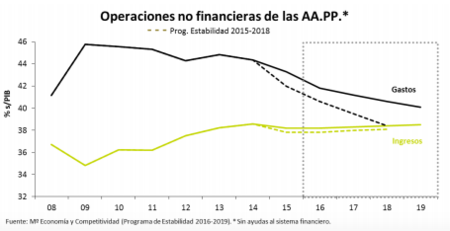 Operaciones No Financieras