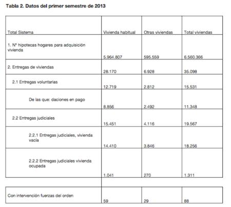 Datos de ejecuciones hipotecarias 2013: 28.170 viviendas entregadas a la banca o subastadas