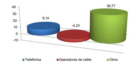 Resultados CNMC diciembre 2013: las cableras vuelven a perder líneas