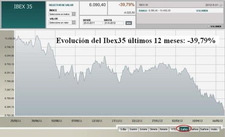 Ibex35 ultimos 12 meses