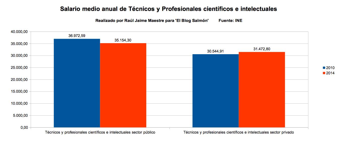 salario medio anual de tecnicos y profesionales cientificos