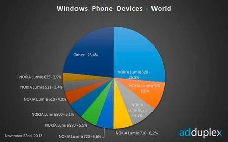 Sigue la supremacía de Nokia, según nuevo informe de AdDuplex