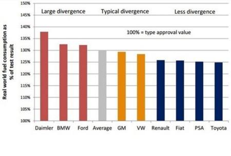 Diferencial Homologacion Consumo