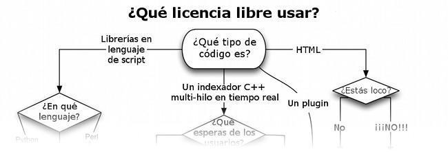 elegir una licencia libre