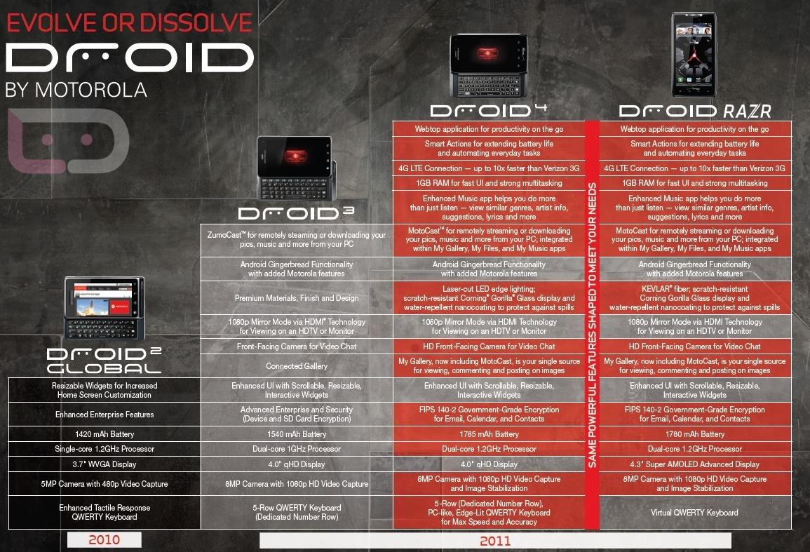 Foto de Motorola Droid 4 (1/1)