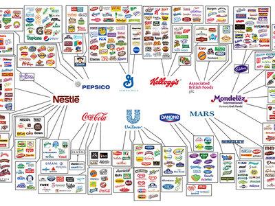 El gráfico que ilustra cómo todo lo que compras y comes está en manos de 9 multinacionales
