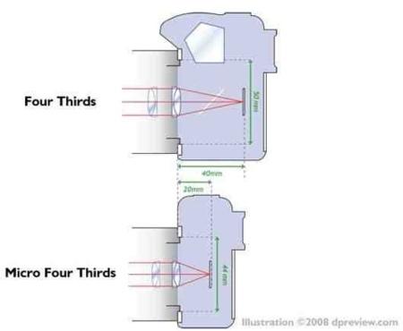 Micro Cuatro Tercios, haciendo más delgadas las réflex