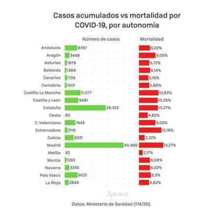 Covid19 Mortalidad Autonomias 7 Abril