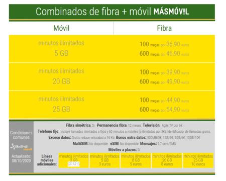 Nuevos Combinados De Fibra Y Movil Masmovil En Octubre De 2020