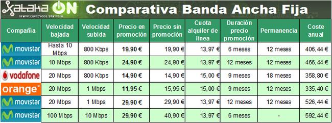 comparativa tarifas adsl: