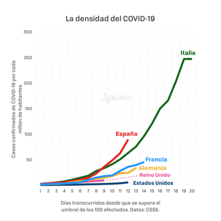 Covid19 Densidad Paises
