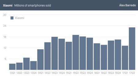 Xiaomi Ventas