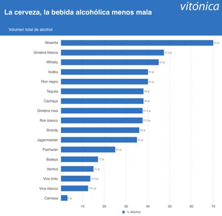 Ranking Bebidas Alcoholicas