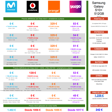 Comparativa Precios Samsung Galaxy S10 512gb Con Movistar Vodafone Orange Yoigo