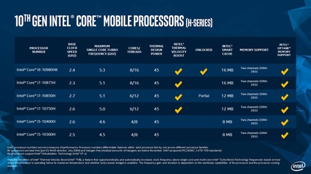 intel core series-H 10a gen