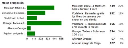 Mejor promoción de 2008: Todos a 0 de Orange