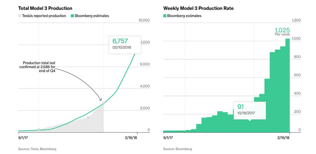 Bloomberg Tesla Model 3 Tracker