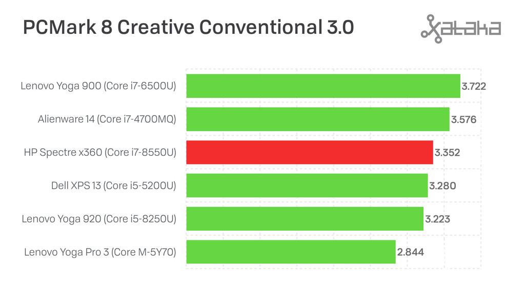 Pcmark8creative