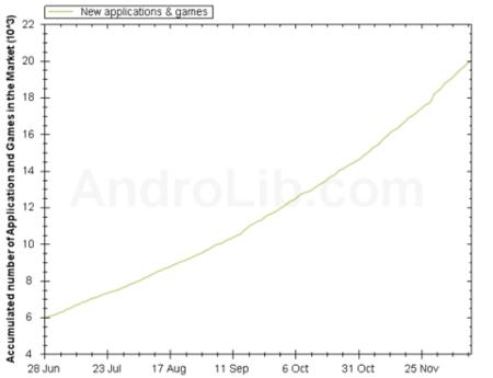 Android Market pasa de las 20.000 aplicaciones, el 60% gratuitas
