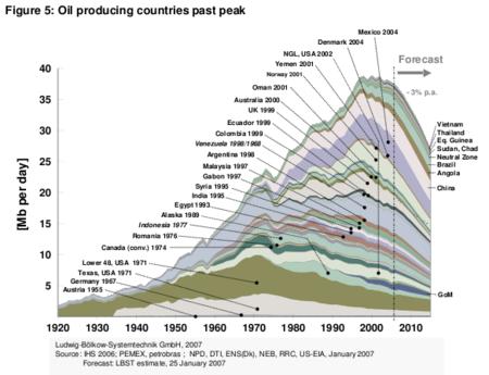 Pico del petróleo