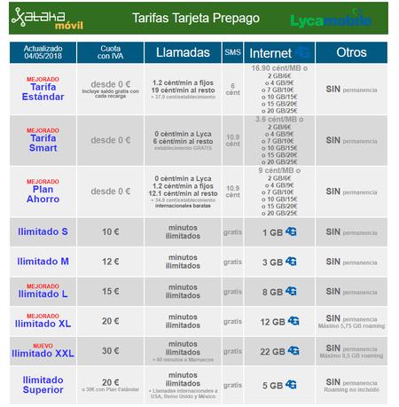 Tarifas Lycamobile Mayo 2018