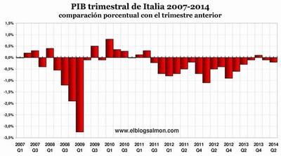 Italia cae en su tercera recesión desde 2008 ¿terminó la recuperación europea?