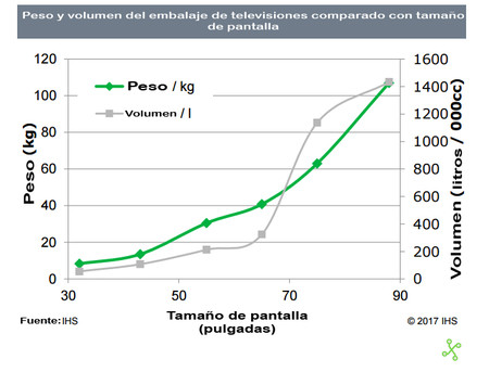 Tv Peso Volumen