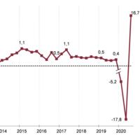 ¿El fin de la recesión? No es oro todo lo que reluce
