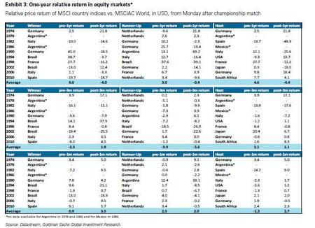 Goldman: desarrollo de las bolsas