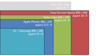 Tendencias en las pantallas de los dispositivos móviles