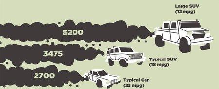 Interesante infografía sobre emisiones
