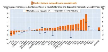 OCDE: desigualdad del 2007 al 2011