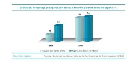 """""""La Sociedad en Red 2009"""": Internet en España"""
