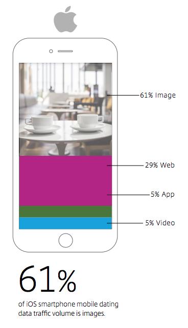 Tipo Datos iPhone consumo