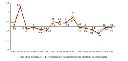 Radiografía de los costes laborales en España