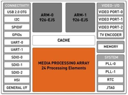 Zii ZMS-05 diagrama
