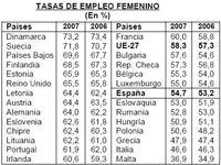 La tasa de empleo femenino sigue baja en Europa