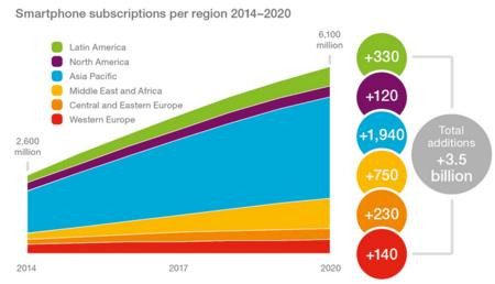 Según Ericsson, en cinco años, el 70% de la población mundial tendrá un smartphone