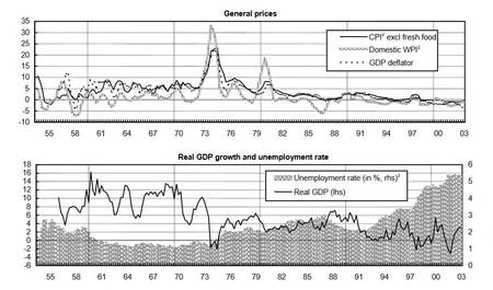 Precios al consumo, desempleo y PIB de Japón