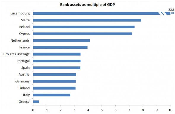 Activos de la banca como múltiplos del PIB