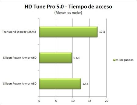 Hd Tune Access