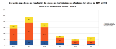 Expendientes Regulacion De Empleo