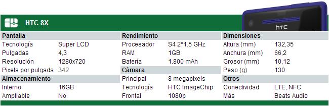 HTC 8X - Especificaciones
