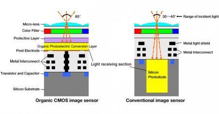 El revolucionario sensor orgánico de Fujifilm y Panasonic podría retrasarse más de la cuenta