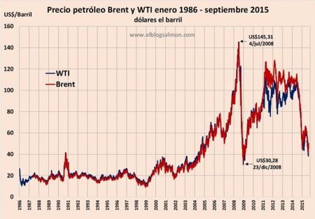 Precio Petroleo 1986 2015