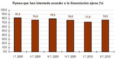 La financiación a las empresas: volvemos a la picota de los bancos