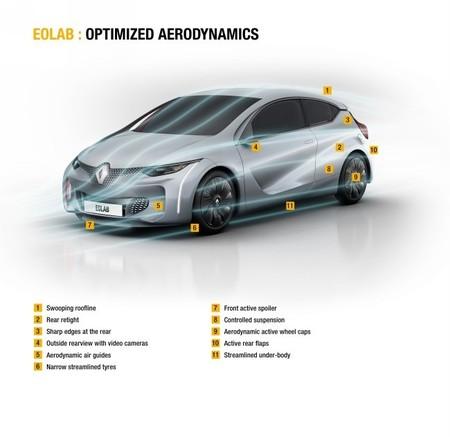 Renault Eolab aerdinámica