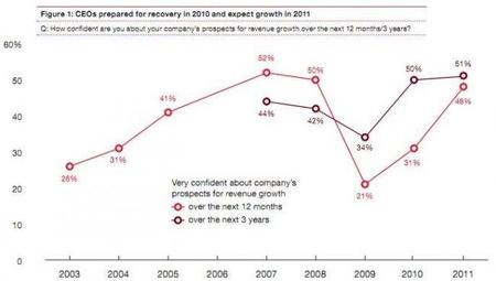 Los ejecutivos son más optimistas, según PWC
